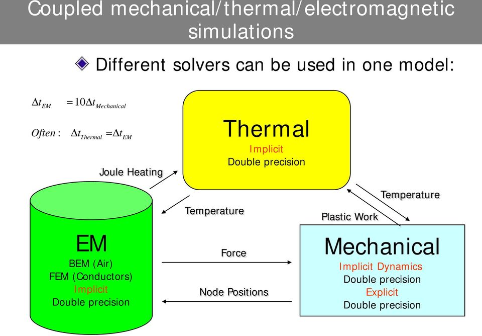 precision EM BEM (Air) FEM (Conductors) Implicit Double precision Temperature Force Node