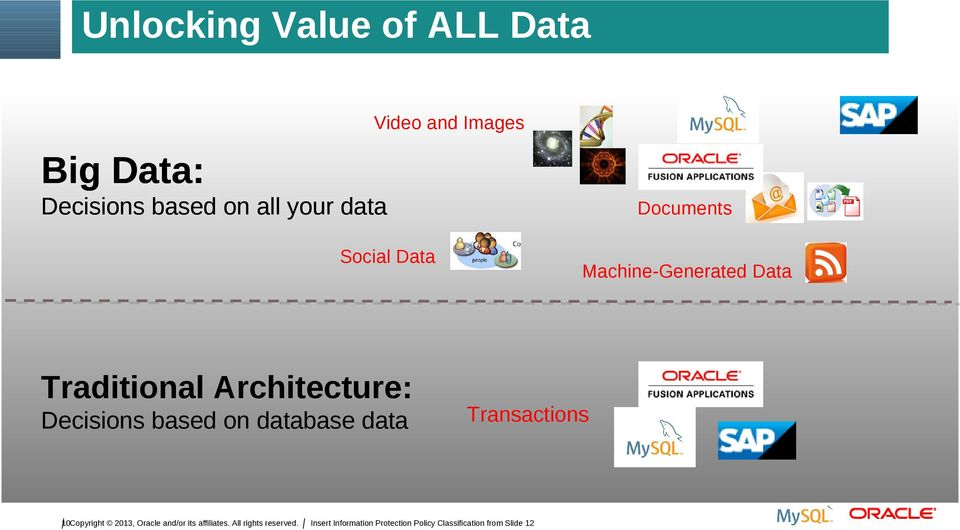 Architecture: Decisions based on database data 10Copyright 2013,