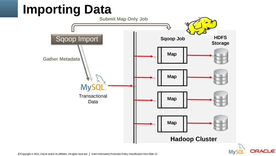 Transactional Data Map Map Hadoop Cluster