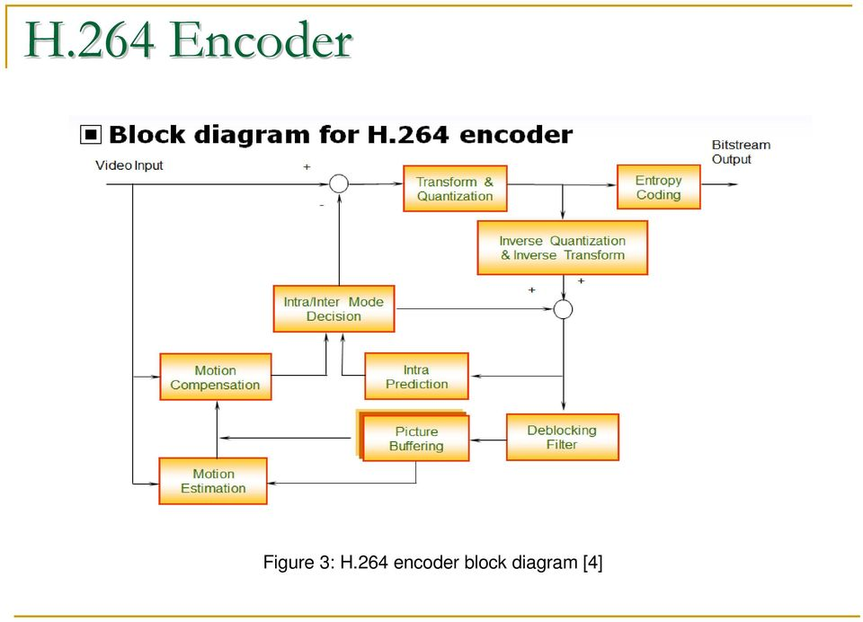 study and implementation of video compression standards h 264 avc rh docplayer net H 264 Codec for Windows Media Player h.264 encoder and decoder block diagram