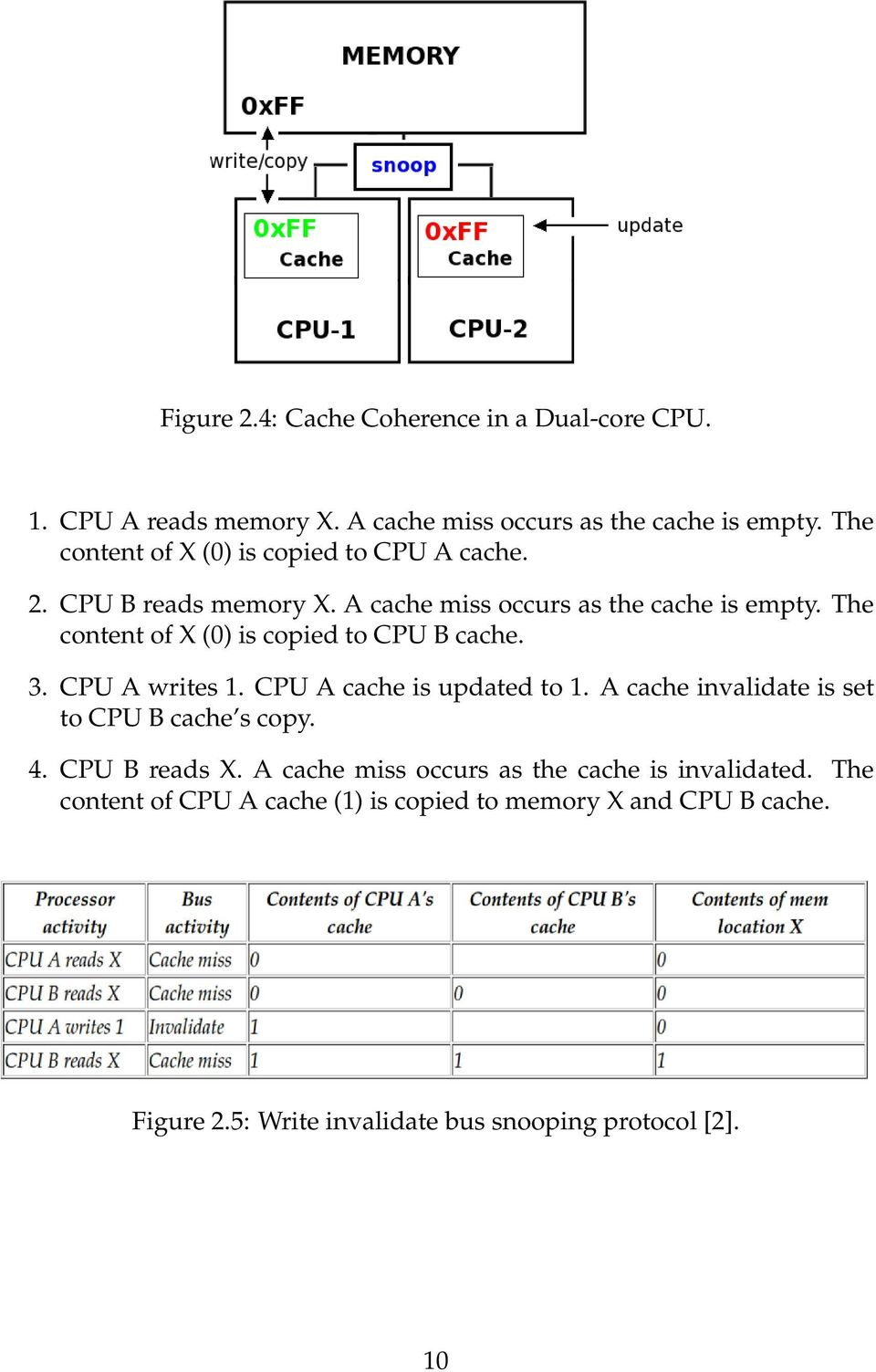 The content of X (0) is copied to CPU B cache. 3. CPU A writes 1. CPU A cache is updated to 1. A cache invalidate is set to CPU B cache s copy.