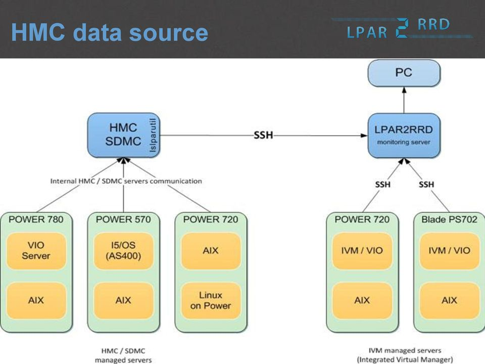 Free performance monitoring and capacity planning for IBM