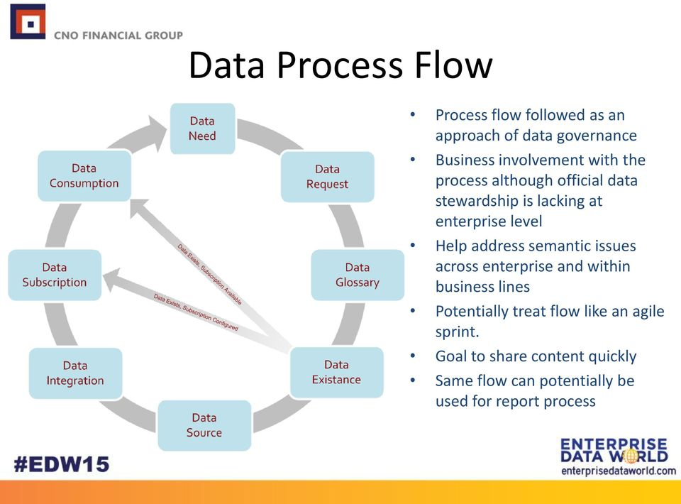 address semantic issues across enterprise and within business lines Potentially treat flow