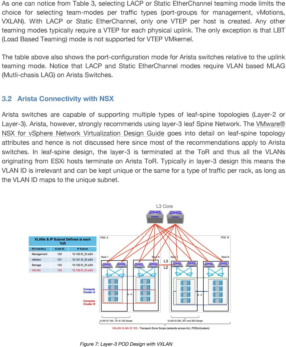 The only exception is that LBT (Load Based Teaming) mode is not supported for VTEP VMkernel.