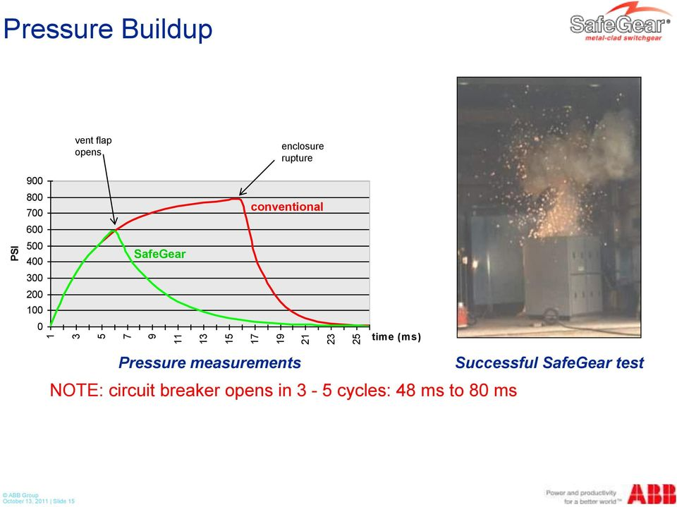 Designing for Safety: ABB Medium Voltage Switchgear and MCC
