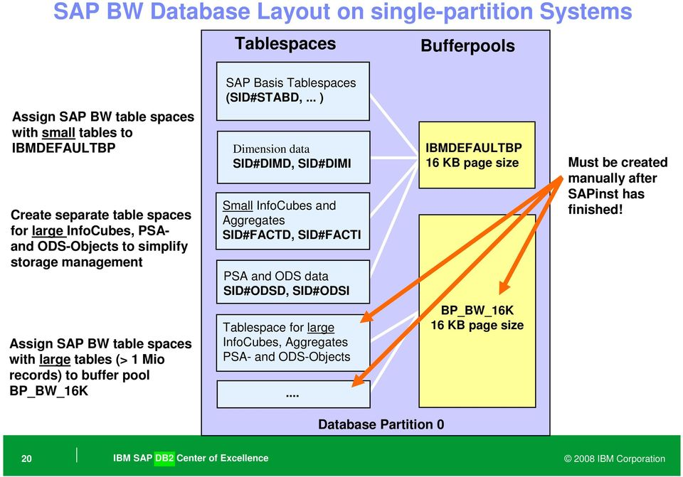 DB2 Database Layout and Configuration for SAP NetWeaver based