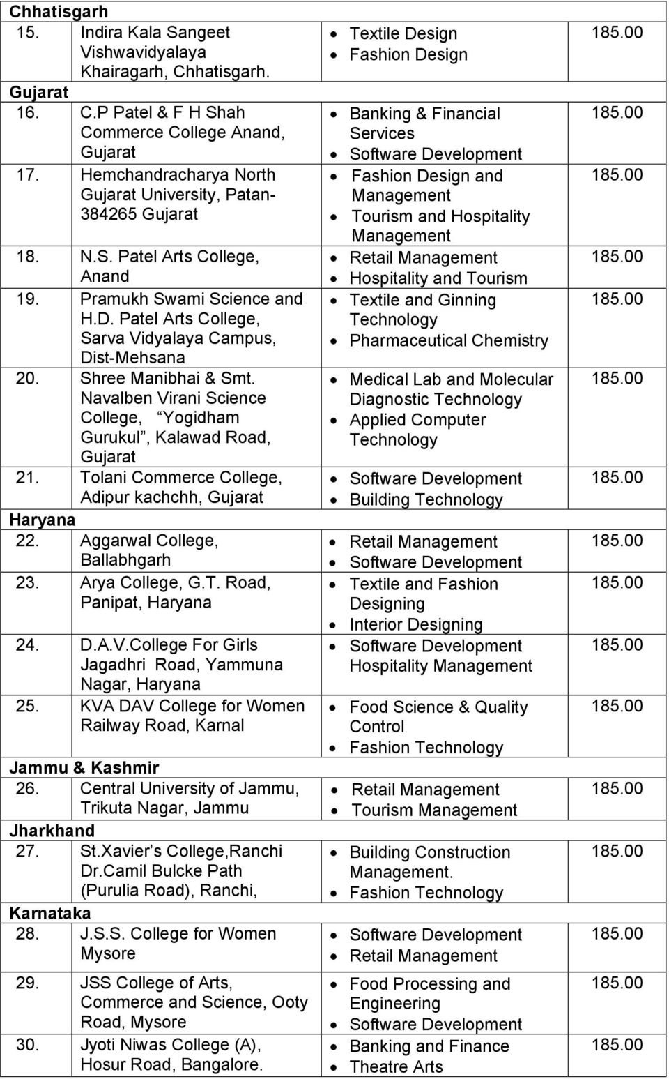 Consolidated List Of Universities Colleges For B Voc Degree Programme Pdf Free Download