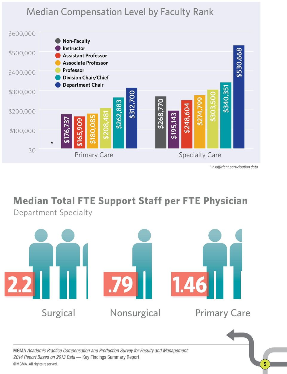 MGMA Academic Practice Compensation and Production Survey