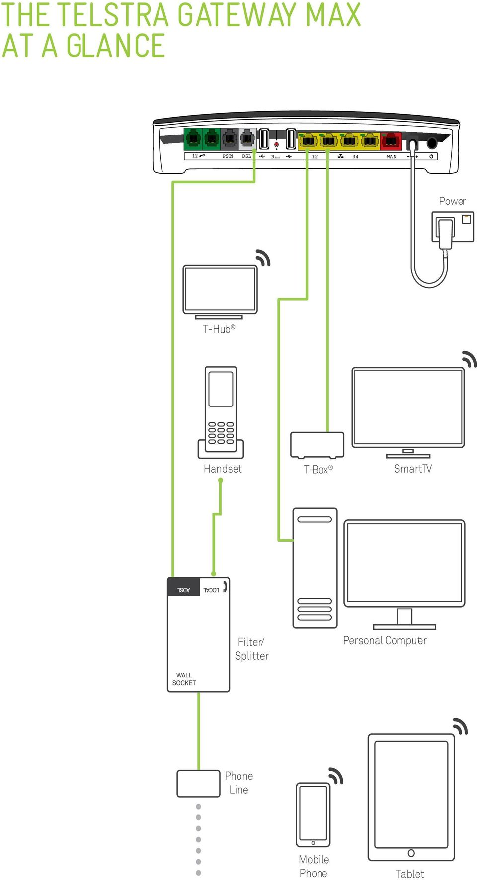 Get connected with your TELSTRA GATEWAY MAX  Quick start guide Fold