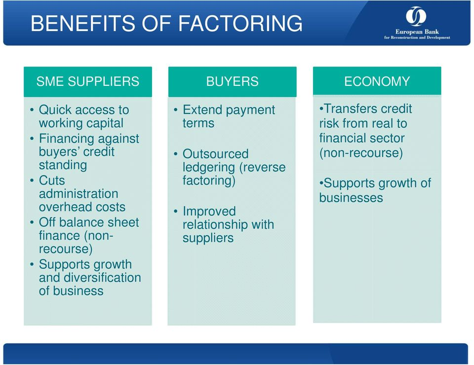 of business BUYERS Extend payment terms Outsourced ledgering (reverse factoring) Improved relationship with
