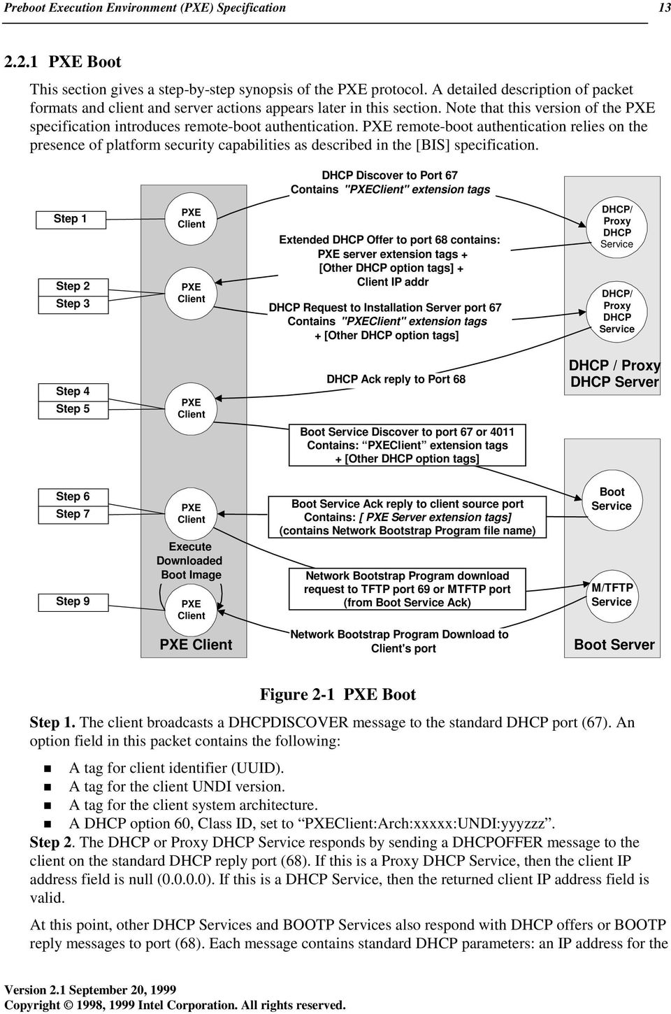 Preboot Execution Environment (PXE) Specification - PDF