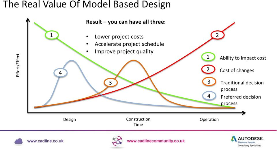 quality 1 Ability to impact cost 4 3 2 Cost of changes 3 Traditional