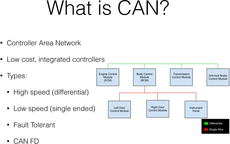 Hopping On the CAN Bus - PDF