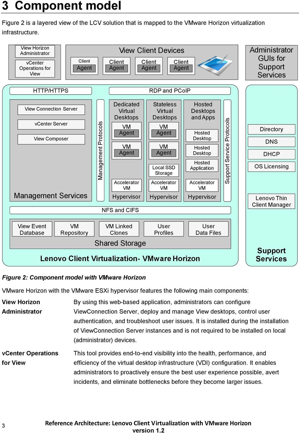 Reference Architecture: Lenovo Client Virtualization with