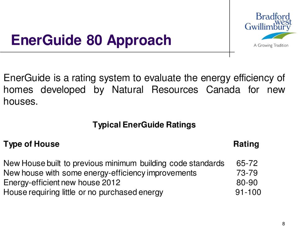 Typical EnerGuide Ratings Type of House Rating New House built to previous minimum building code