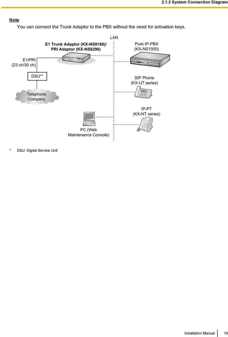 Ip Pbx Wiring Diagram Schematics Pri Installation Manual Kx Ns8290 E1 Trunk Adaptor Model Tdm