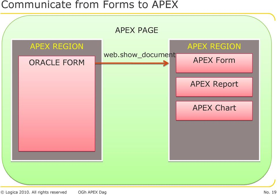 How to integrate APEX and Oracle Forms  Roel Hartman - PDF