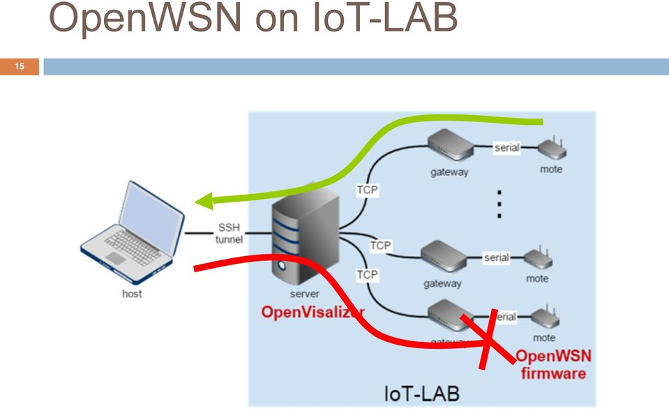 OpenWSN  Important! Implementing the Internet of Things! Cedric