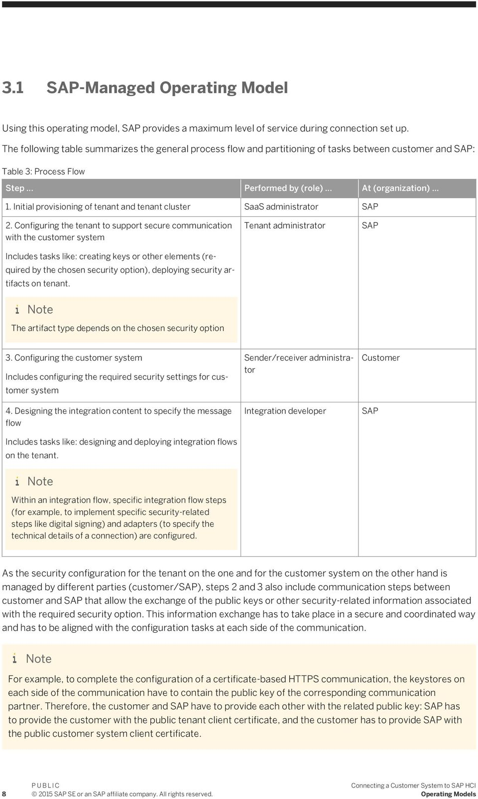 PUBLIC Connecting a Customer System to SAP HCI - PDF