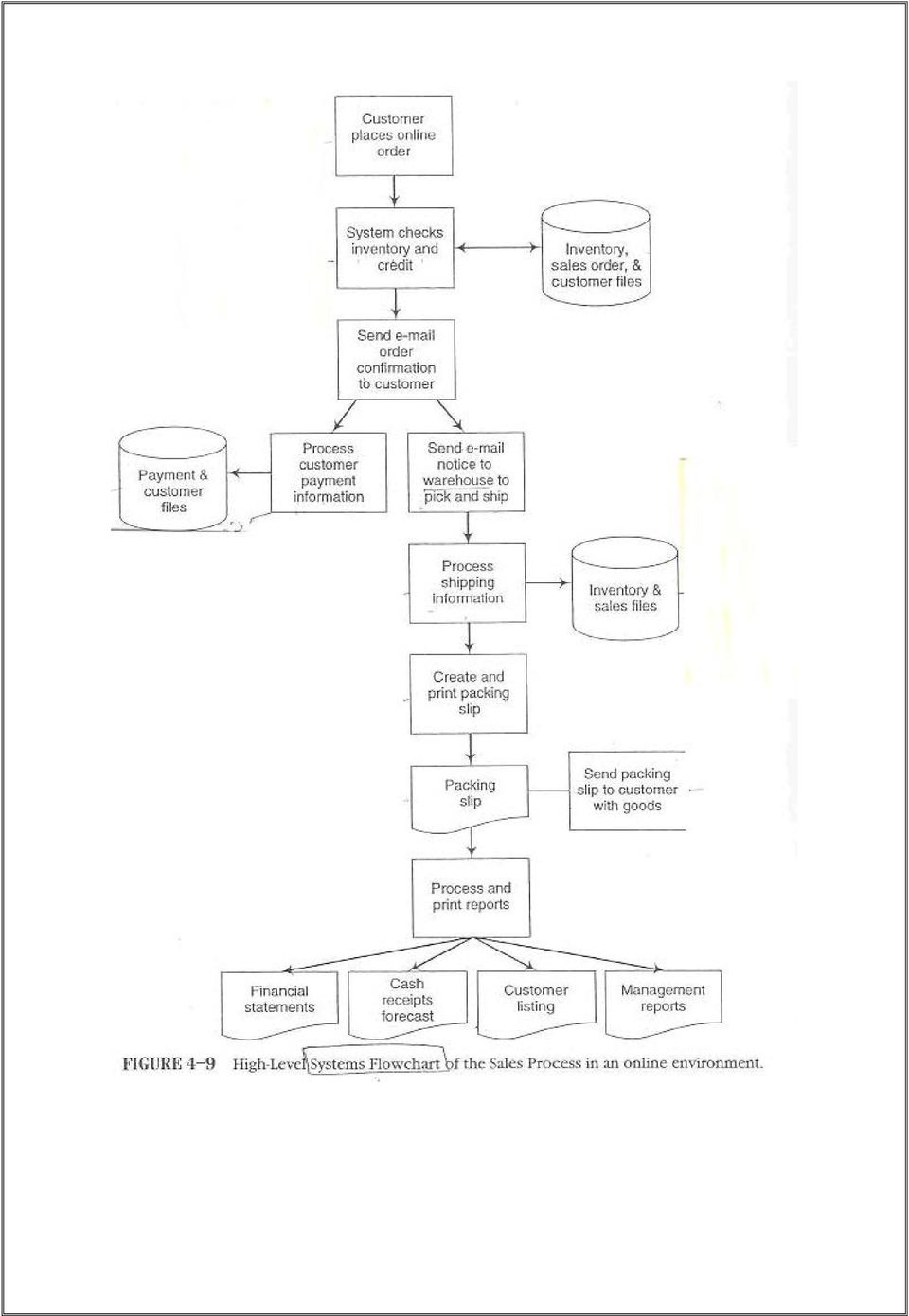 example of sales and inventory system flowchart