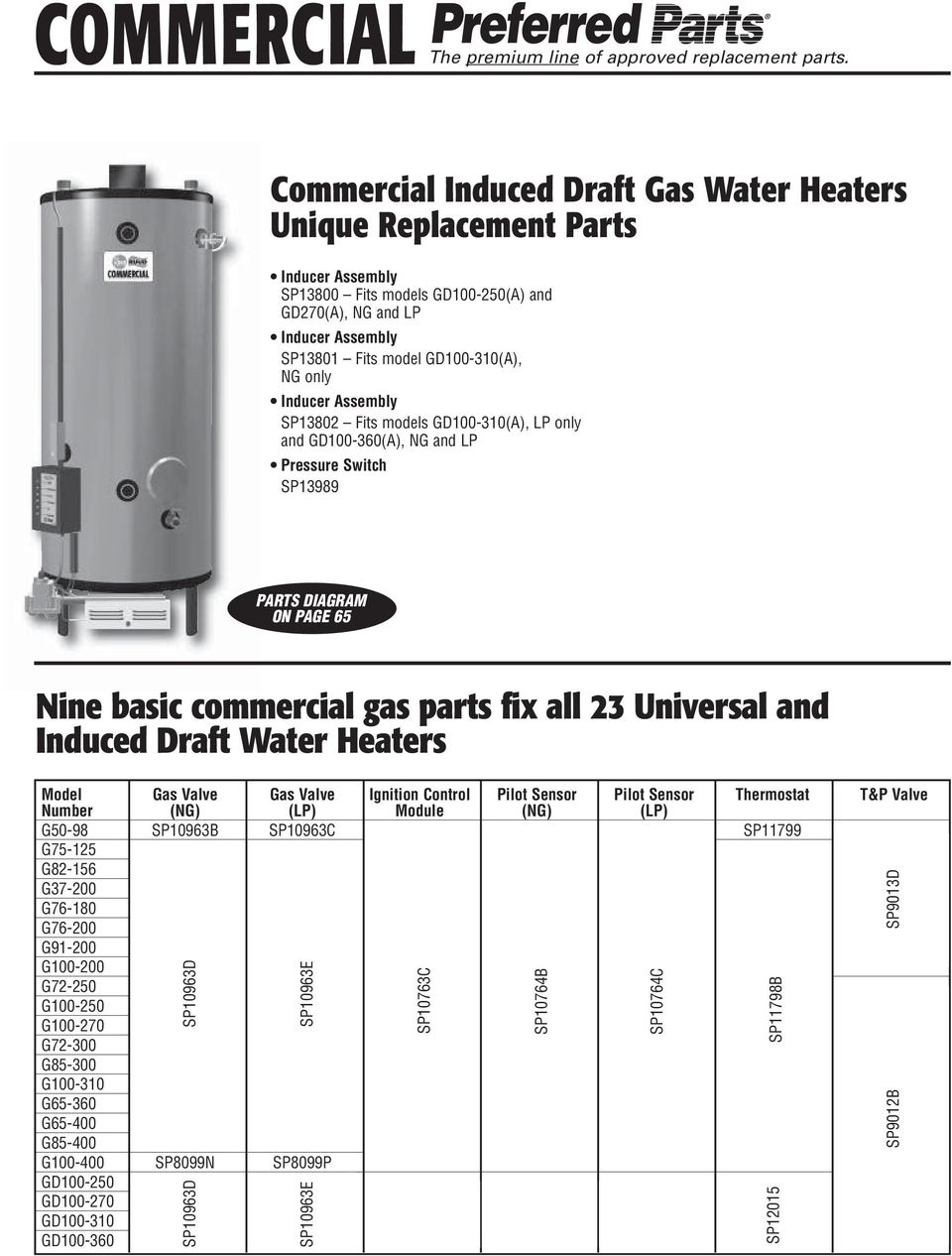 Rheem water heater parts guide pdf inducer assembly sp13802 fits models gd100 310a lp only and gd100 ccuart Image collections