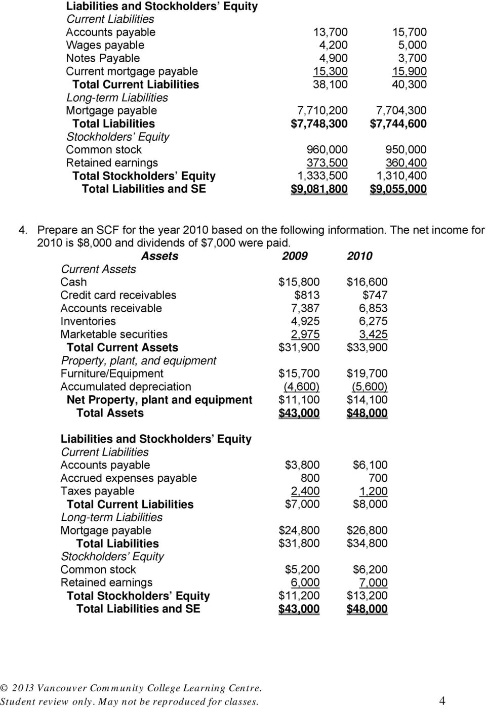 360,400 Total Stockholders Equity 1,333,500 1,310,400 Total Liabilities and SE $9,081,800 $9,055,000 4. Prepare an SCF for the year 2010 based on the following information.
