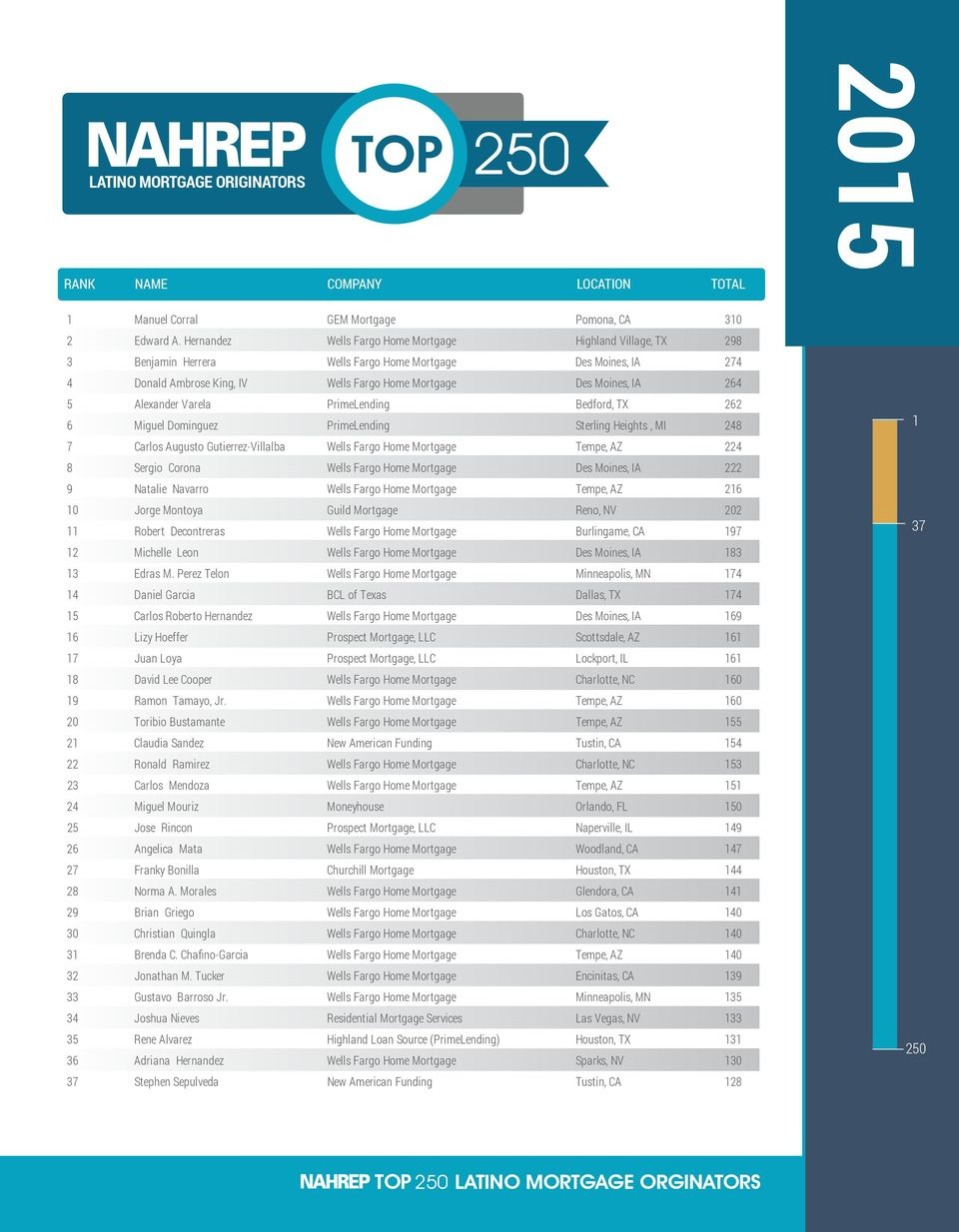 TOP LATINO MORTGAGE ORIGINATORS  A report by the National