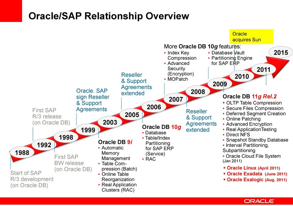 Insert Picture Here> Oracle 11g R2 The best Database for SAP