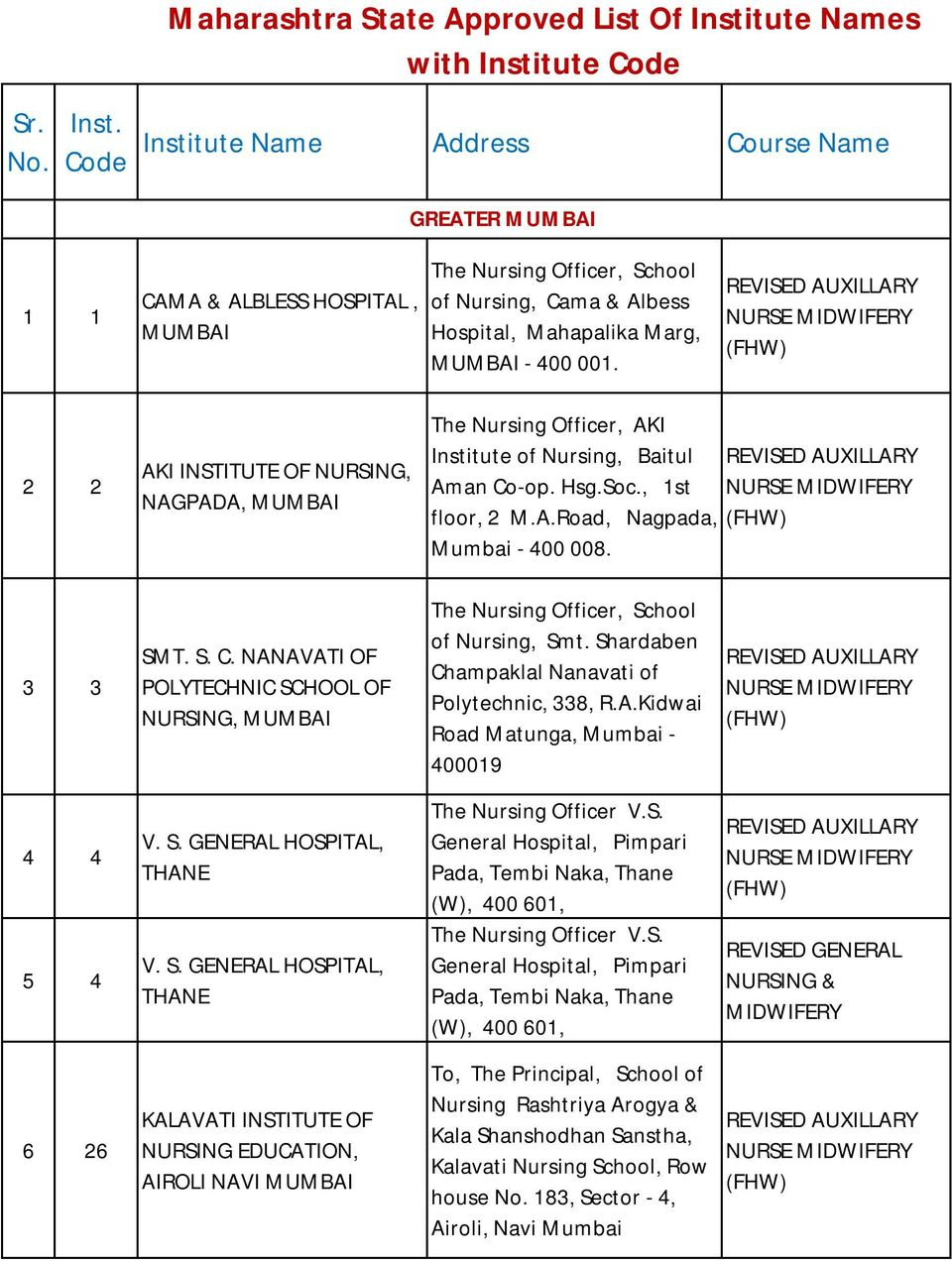 Maharashtra State Approved List Of Institute Names with