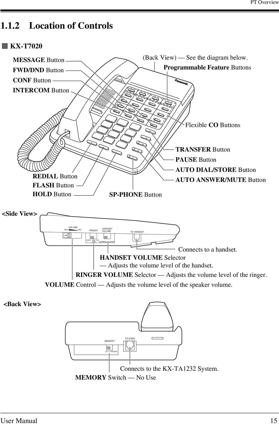 <Side View> MAX VOLUME MIN RINGER HANDSET VOLUME TO HANDSET HIGH Off LOW NORMAL HIGH Connects to a handset. HANDSET VOLUME Selector Adjusts the volume level of the handset.