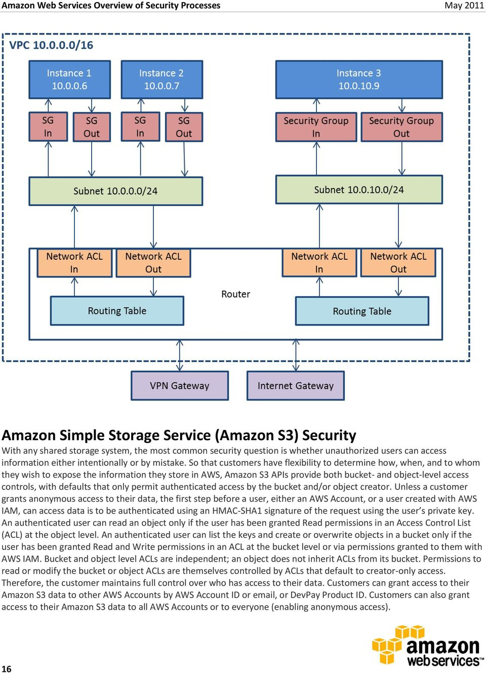 So that customers have flexibility to determine how, when, and to whom they wish to expose the information they store in AWS, Amazon S3 APIs provide both bucket- and object-level access controls,