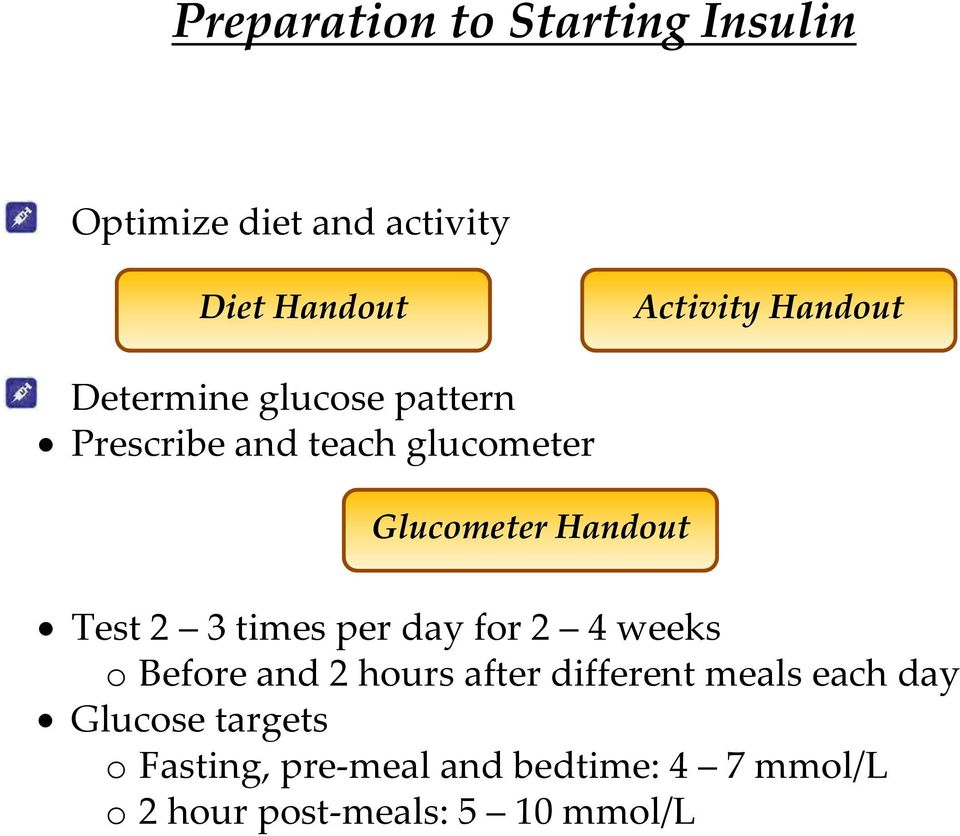 Indications for Insulin Initiation  Starting Insulin Step 1