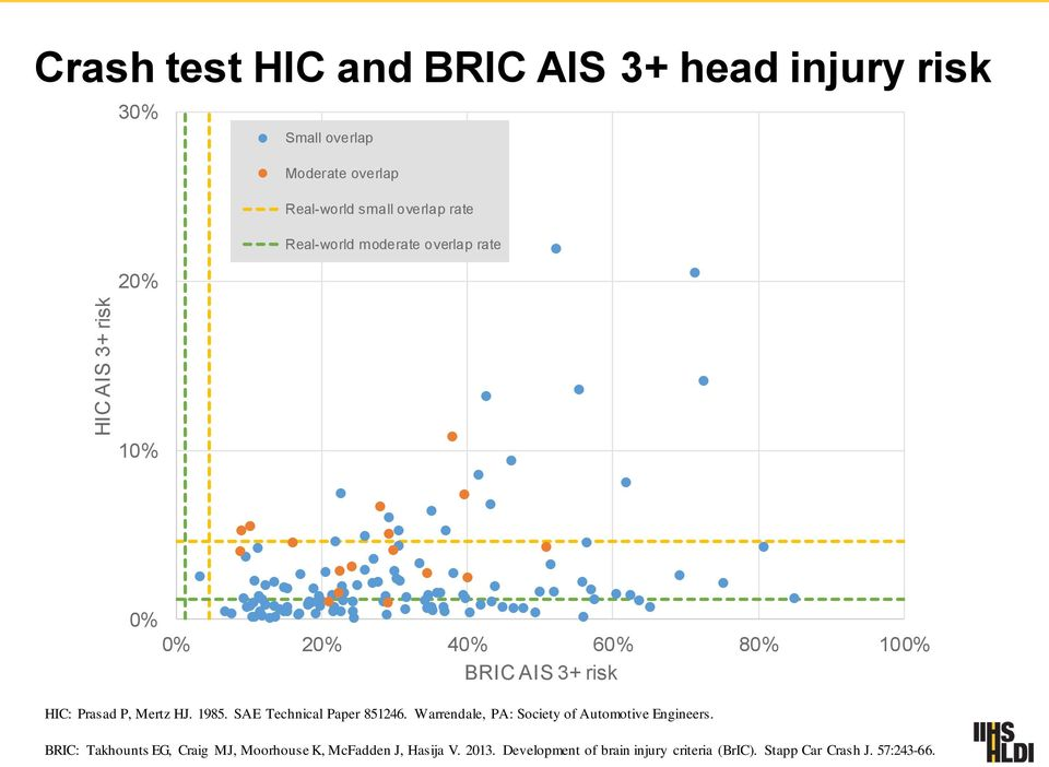 Comparison of HIC and BrIC head injury risk in IIHS frontal crash