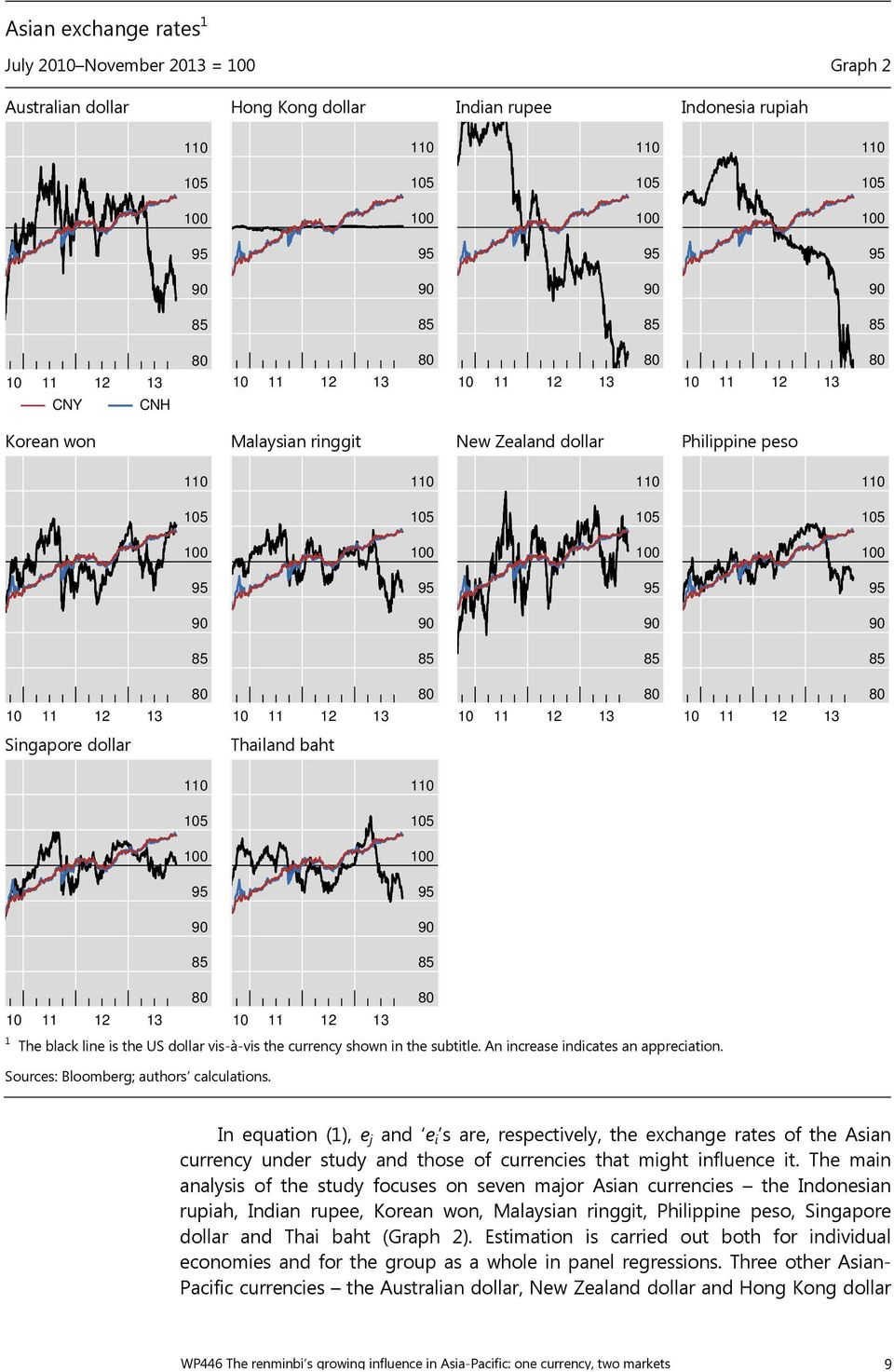 BIS Working Papers  One currency, two markets: the renminbi
