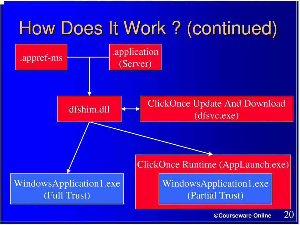 An Overview Of ClickOnce Deployment  Guy Smith-Ferrier