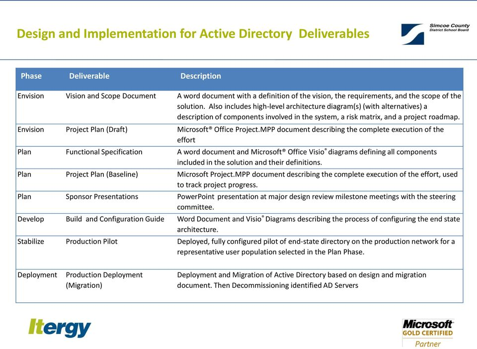 Microsoft Active Directory Project - PDF