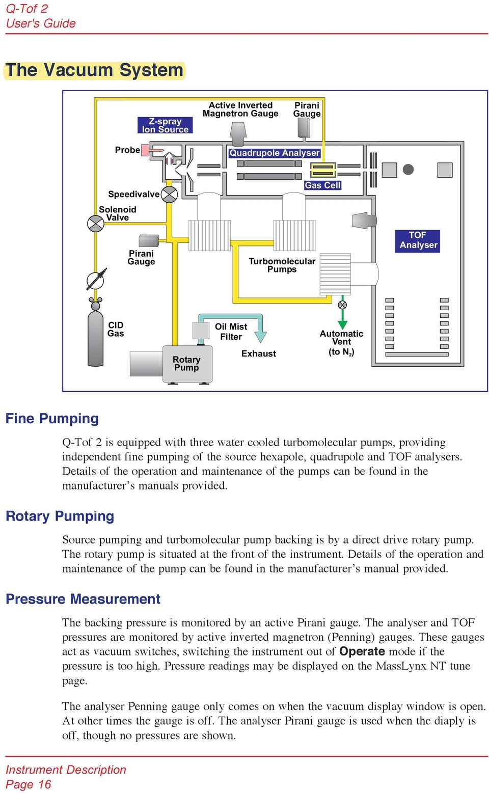 pumping of the source hexapole, quadrupole and TOF analysers. Details of  the operation and