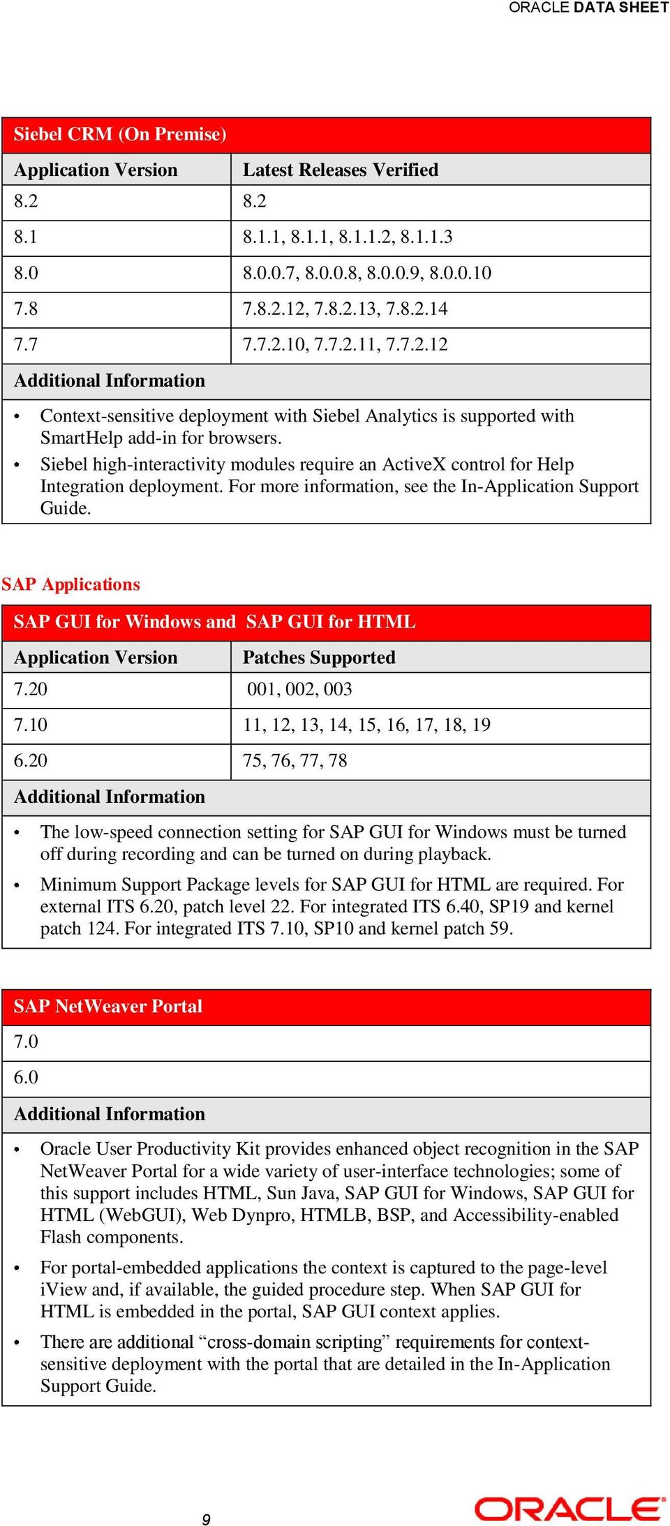 SAP Applications SAP GUI for Windows and SAP GUI for HTML Patches Supported 7.20 001, 002, 003 7.10 11, 12, 13, 14, 15, 16, 17, 18, 19 6.