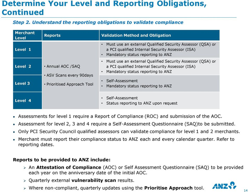 Obligation Must use an external Qualified Security Assessor (QSA) or a PCI qualified Internal Security Assessor (ISA) Mandatory status reporting to ANZ Must use an external Qualified Security
