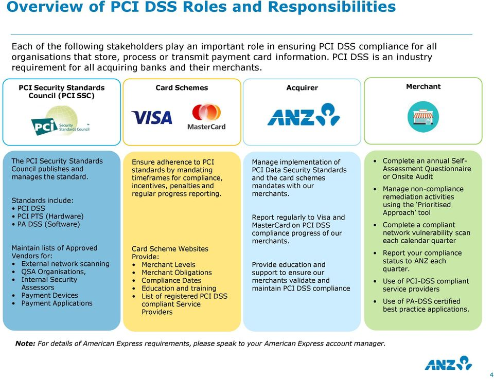 PCI Security Standards Council (PCI SSC) Card Schemes Acquirer Merchant The PCI Security Standards Council publishes and manages the standard.