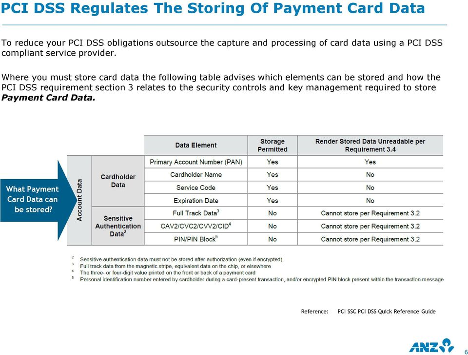 Where you must store card data the following table advises which elements can be stored and how the PCI DSS requirement