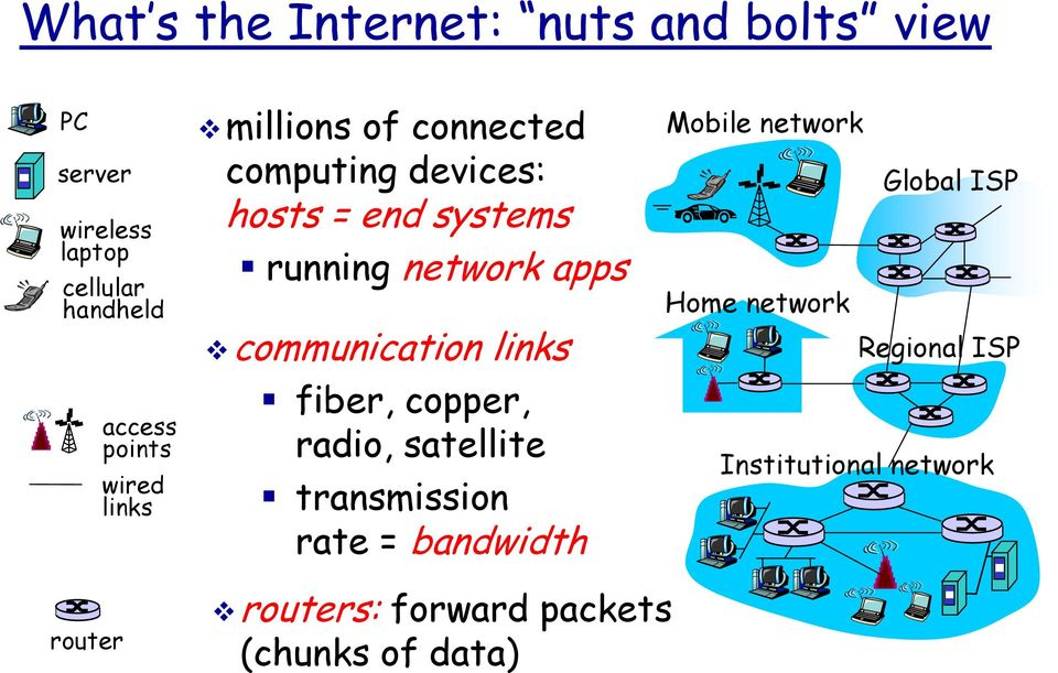 apps communication links fiber, copper, radio, satellite transmission rate = bandwidth Mobile