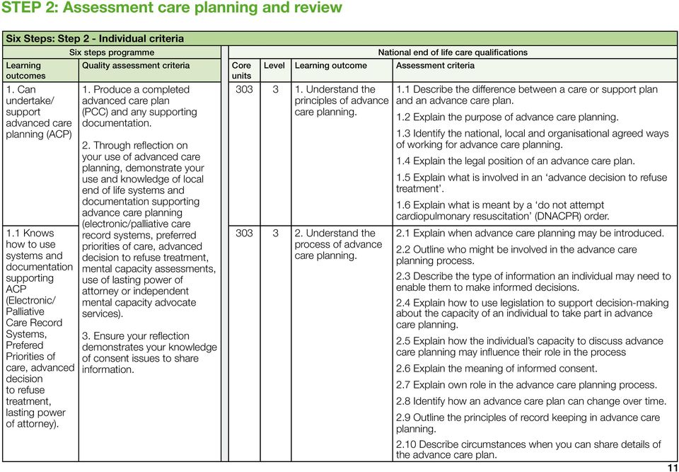 Quality assessment criteria 1. Produce a completed advanced care plan (PCC) and any supporting documentation. 2.