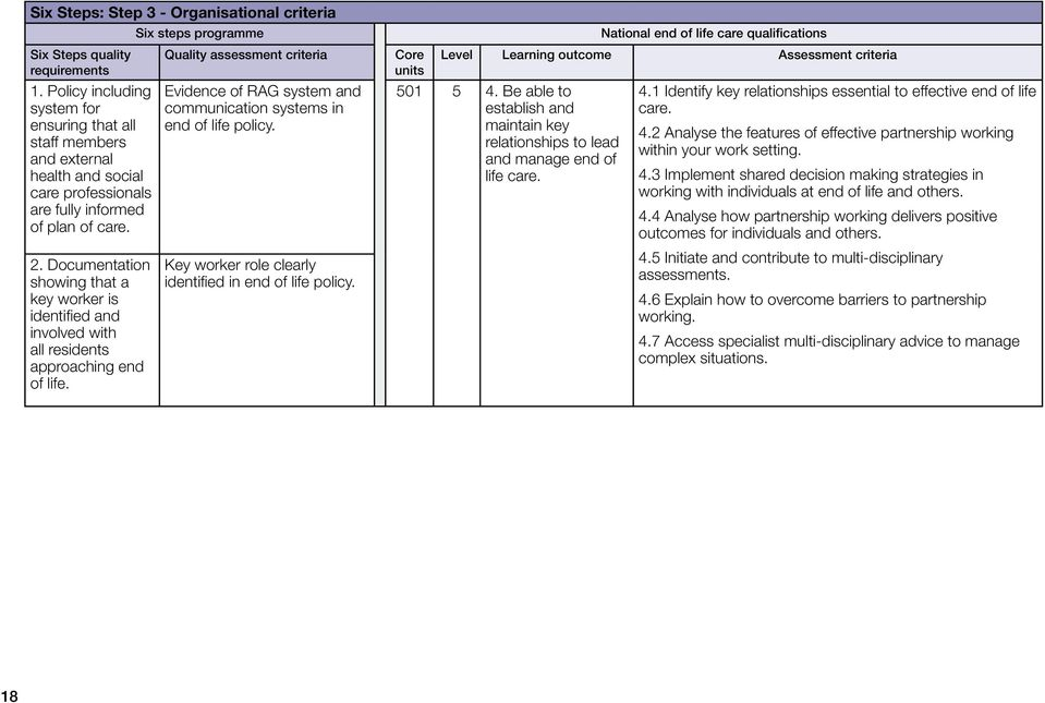 Documentation showing that a key worker is identified and involved with all residents approaching end of life.