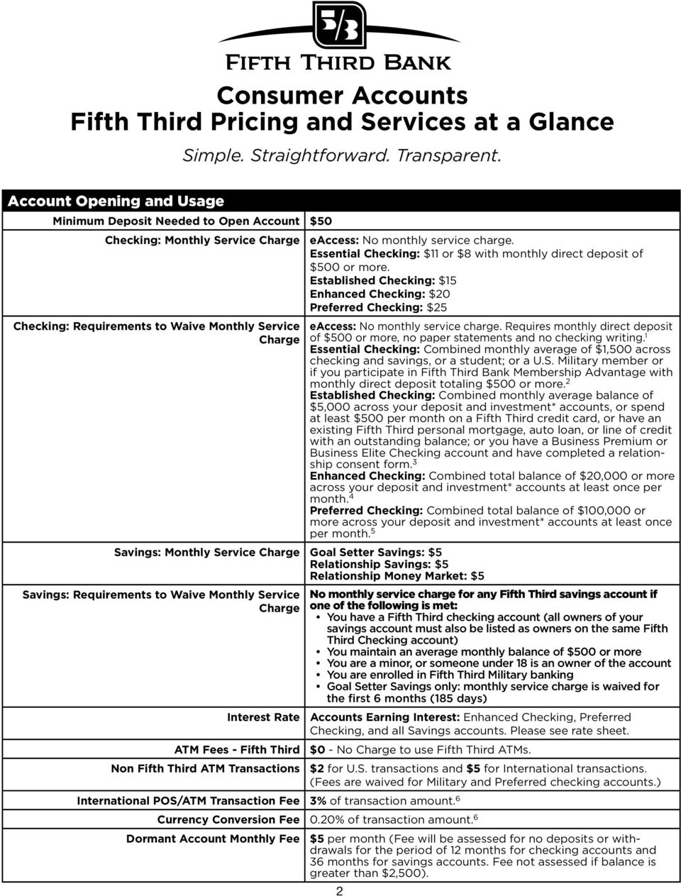 RULES AND REGULATIONS APPLICABLE TO ALL FIFTH THIRD CONSUMER AND ...