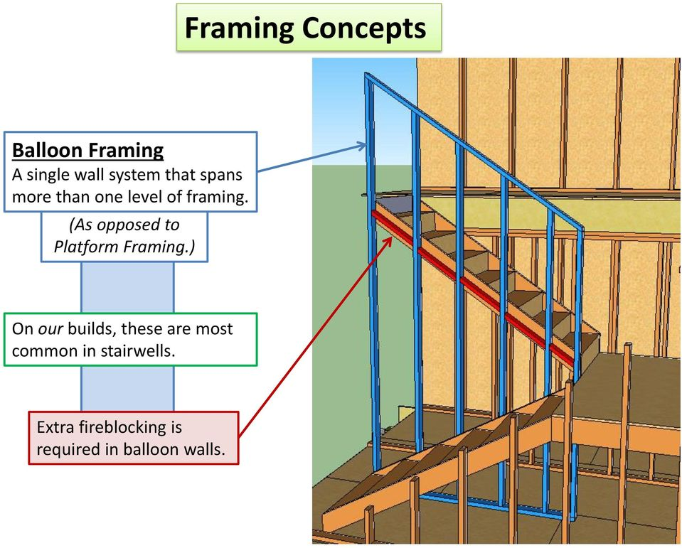 8/18/14. Introduction to. Framing. Terminology and Concepts - PDF