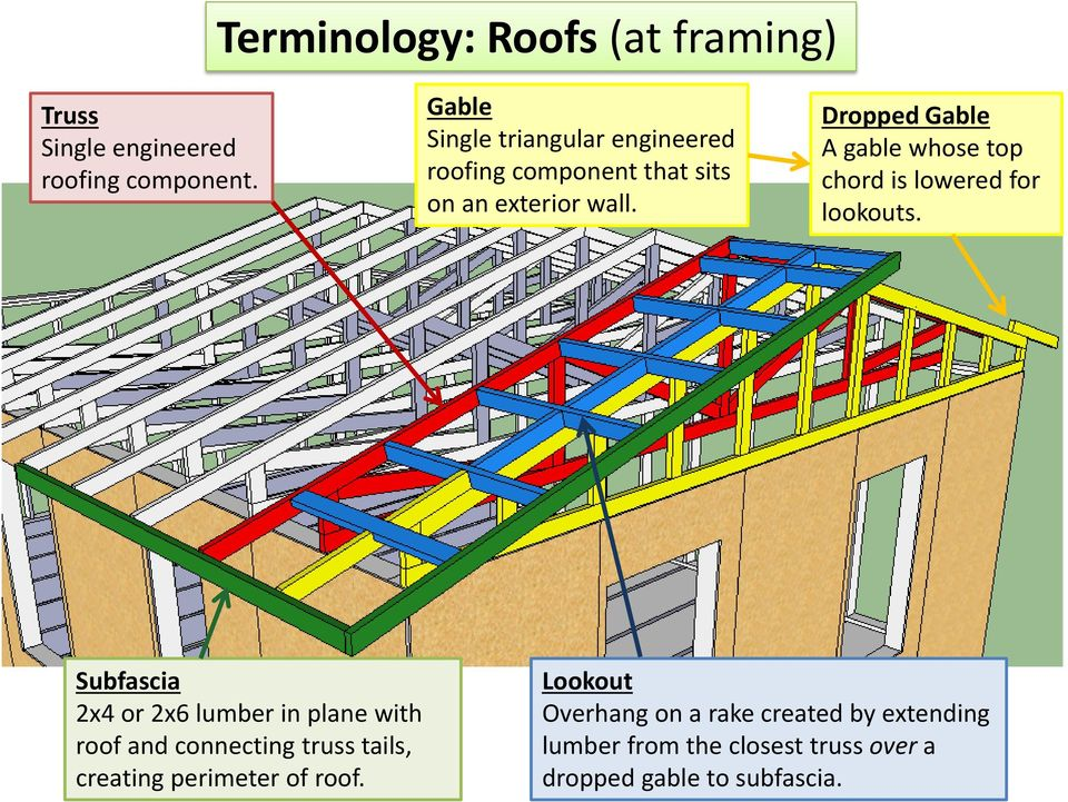 8 18 14 Introduction To Framing Terminology And