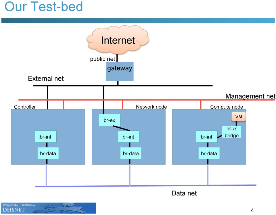 Performance of Network Virtualization in Cloud Computing