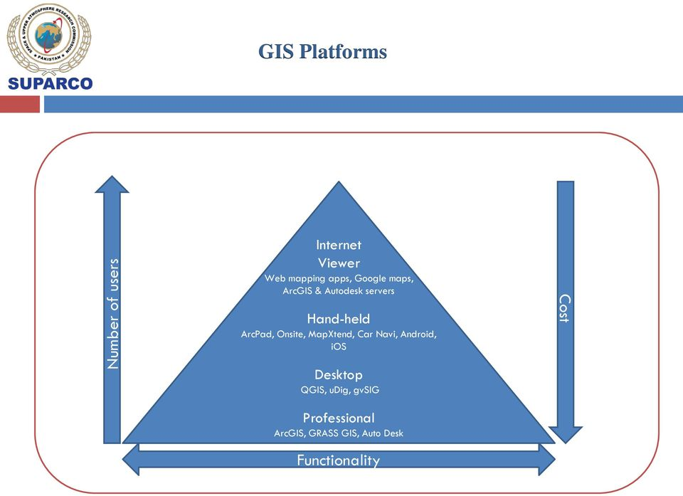 Web and Mobile GIS Applications Development - PDF
