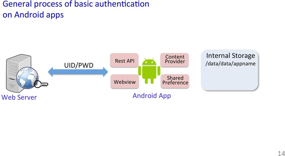 Authen'cator Leakage Through Backup Channels on Android - PDF